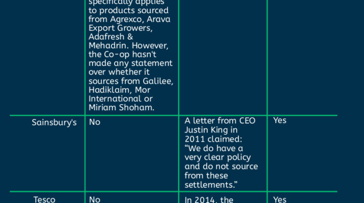 Chart showing which UK supermarkets source goods from settlement companies part 1
